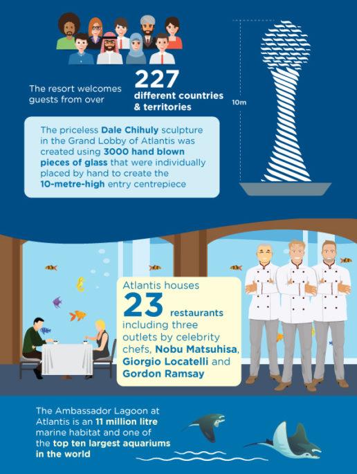 atlantis-resort-and-hotel-facts