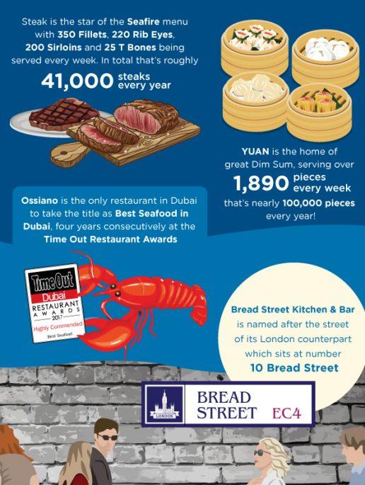 top-facts-ossiano-bread-street-kitchen-dubai