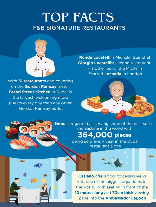 facts-about-atlantis-signature-restaurants-in-dubai