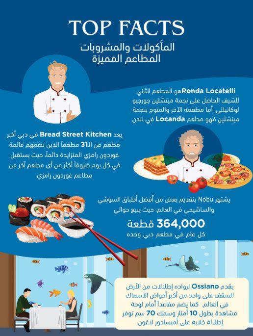 أهم الحقائق عن مطاعم أتلانتس المميزة في دبي