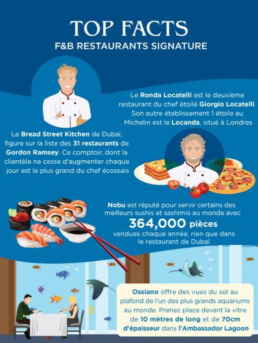 Faits-marquants-sur-les-restaurants-signatures-de-l'hôtel-Atlantis