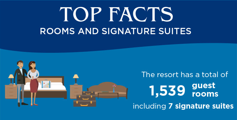 Top Facts About Atlantis' Rooms and Signature Suites